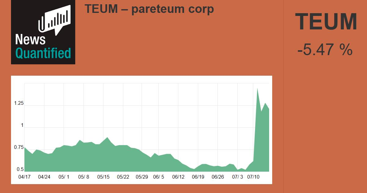 PARETEUM CORP (TEUM) Stock Quote | News Quantified